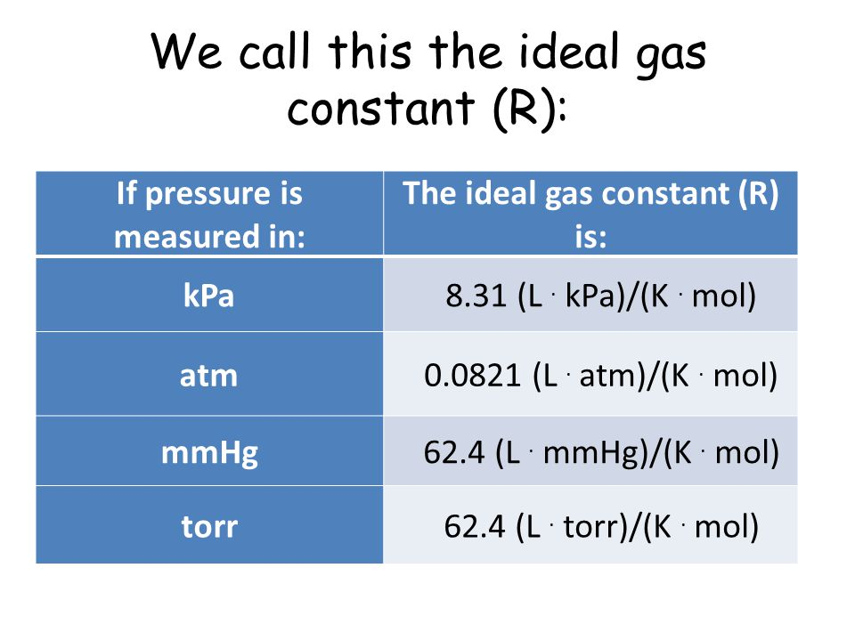 We call this the ideal gas constant (R):