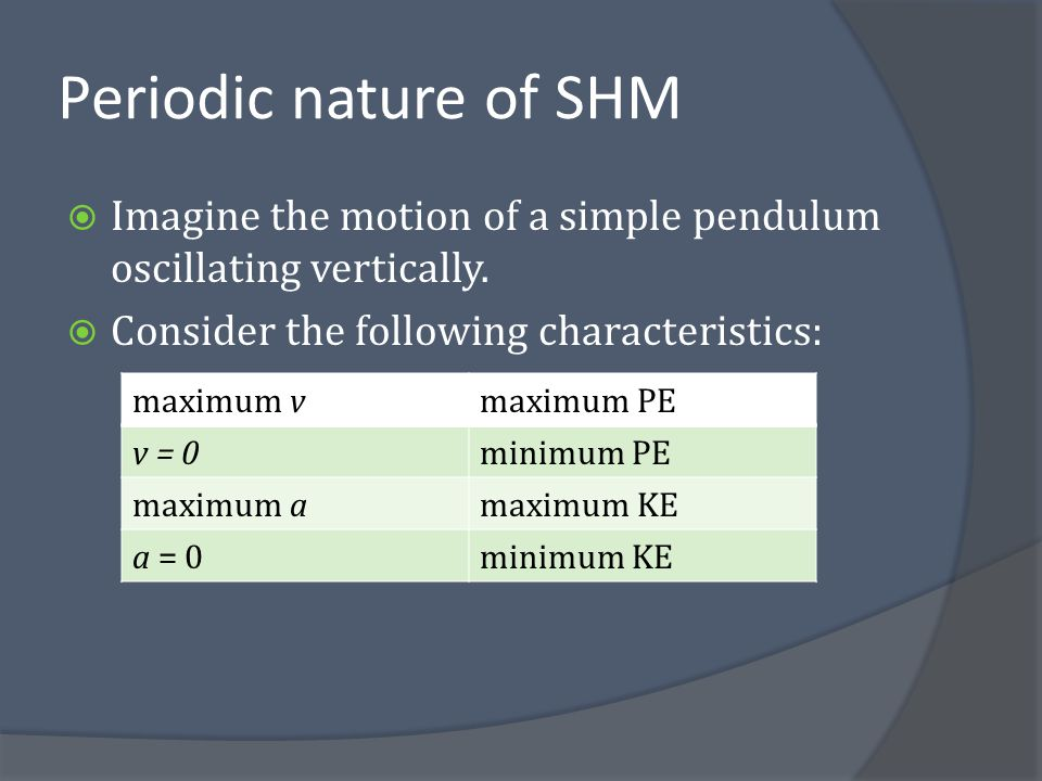 Periodic nature of SHM Imagine the motion of a simple pendulum oscillating vertically. Consider the following characteristics:
