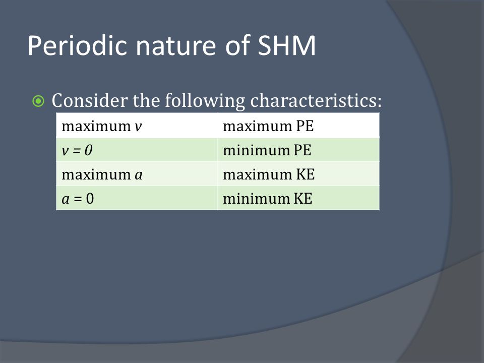 Periodic nature of SHM Consider the following characteristics:
