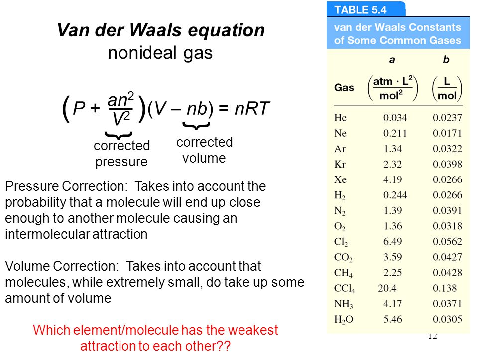Which element/molecule has the weakest attraction to each other