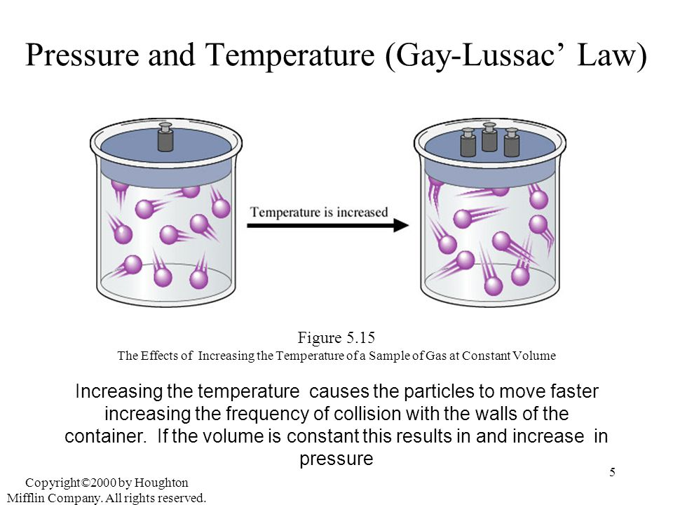 Pressure and Temperature (Gay-Lussac' Law)