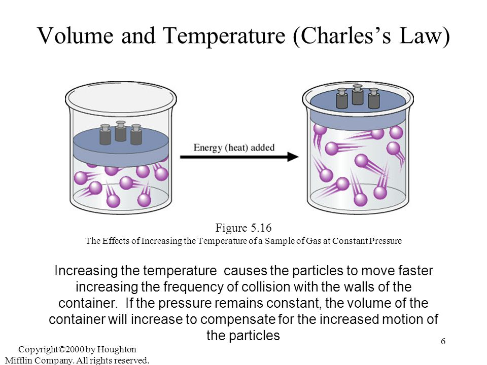 Volume and Temperature (Charles's Law)