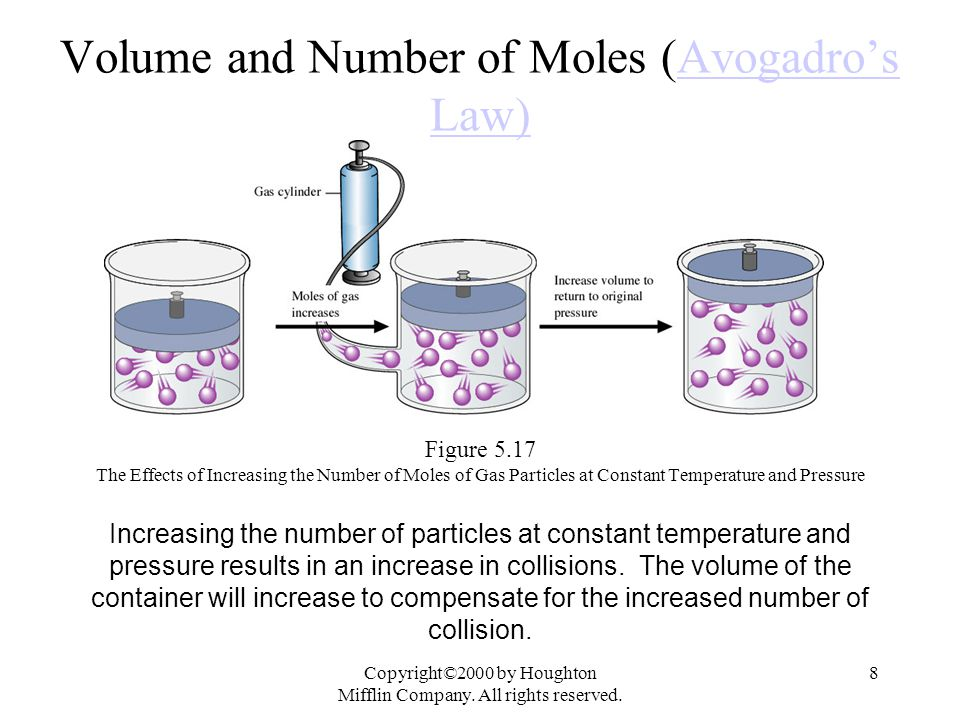 Volume and Number of Moles (Avogadro's Law)