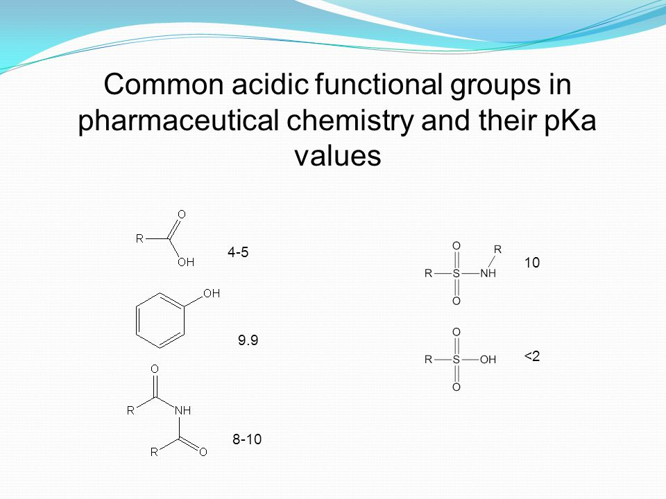 Common acidic functional groups in pharmaceutical chemistry and their pKa values