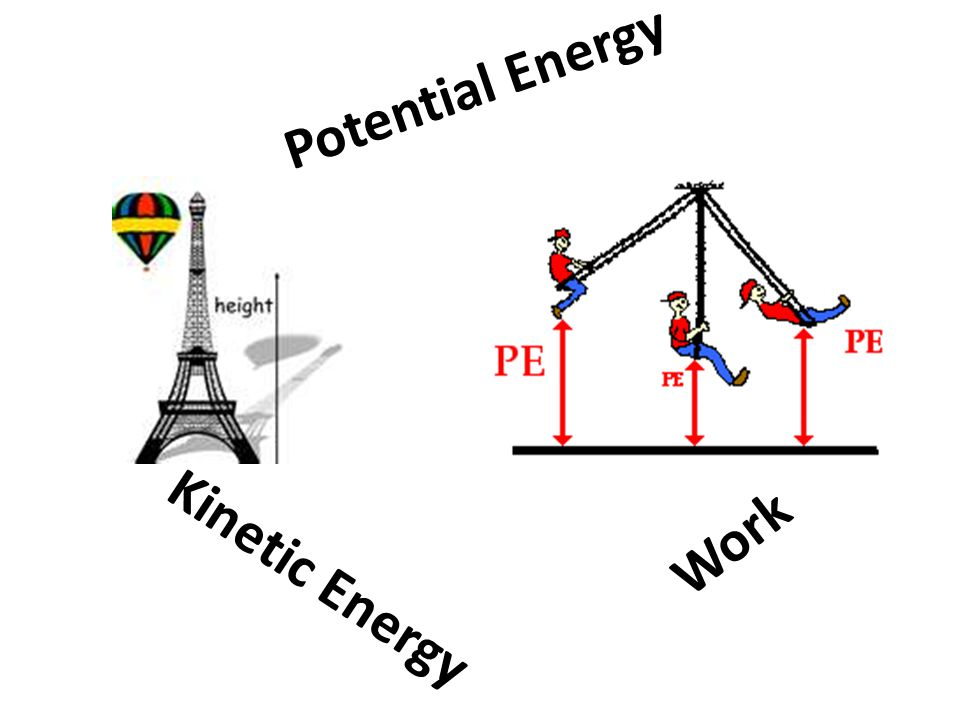 Potential Energy Work Kinetic Energy