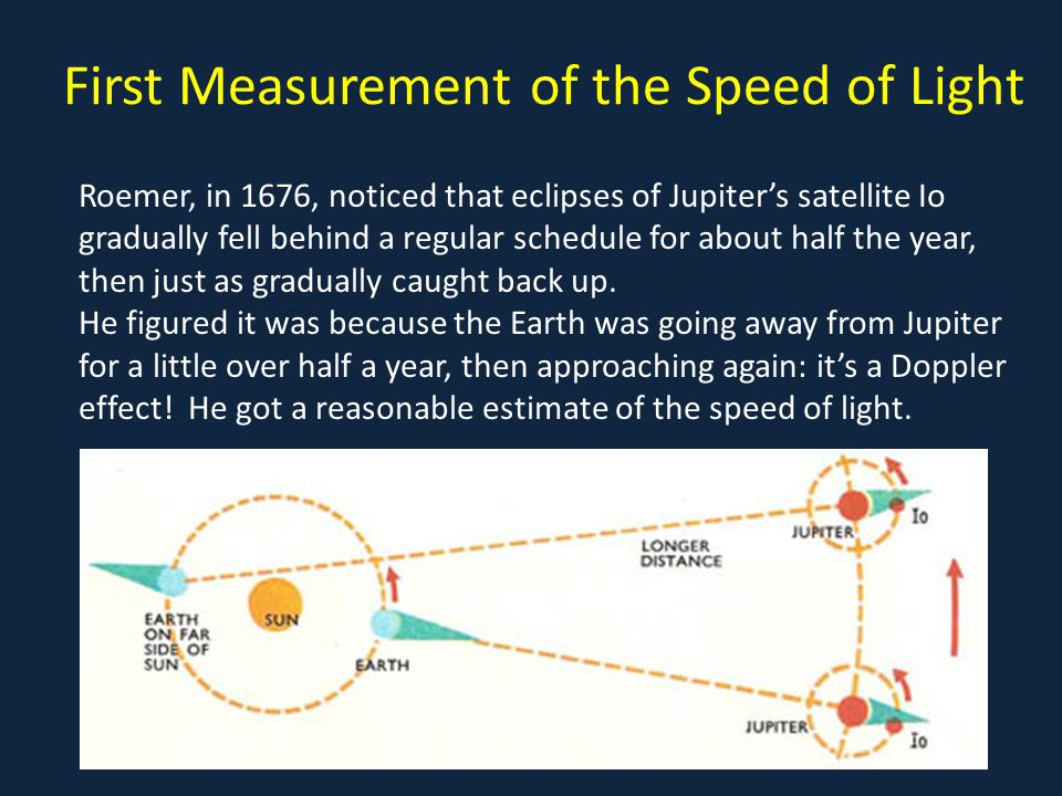 First Measurement of the Speed of Light