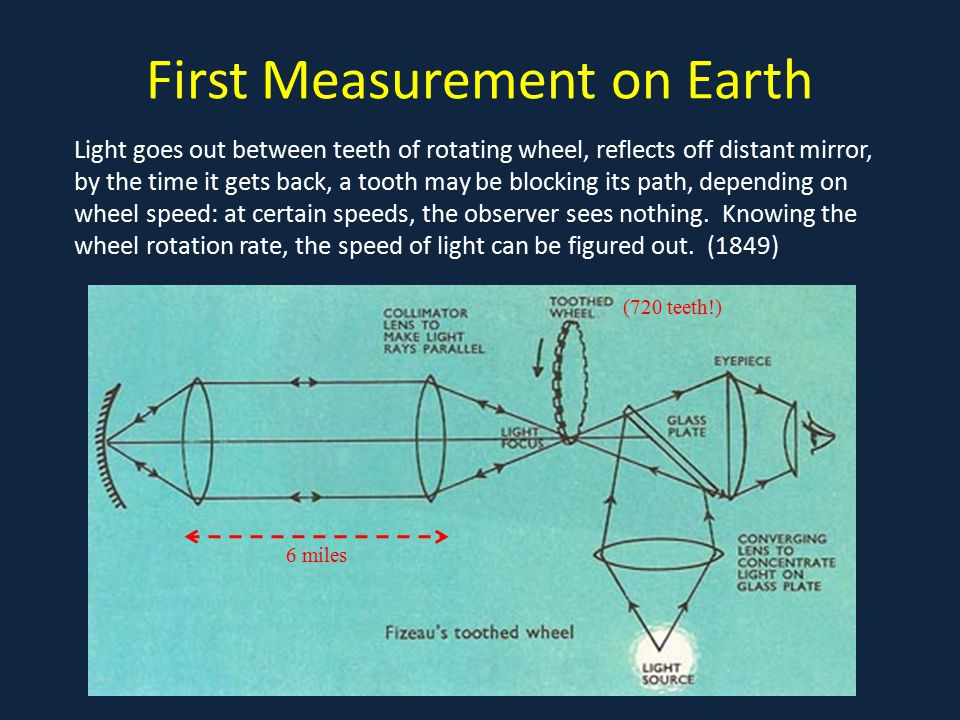 First Measurement on Earth