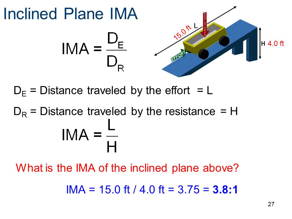 Inclined Plane IMA DE = Distance traveled by the effort = L