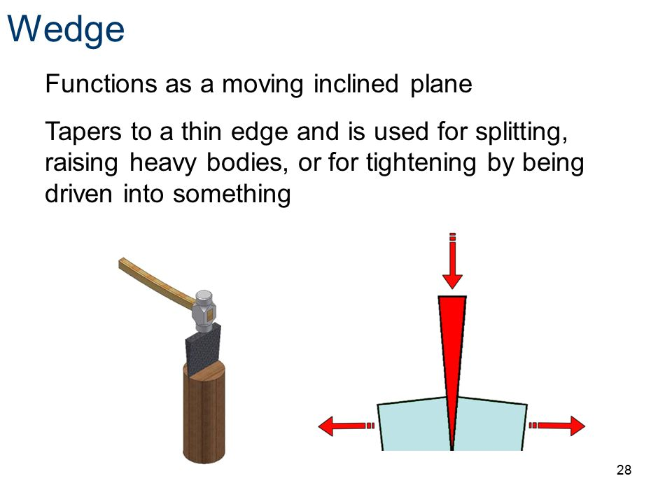 Wedge Functions as a moving inclined plane