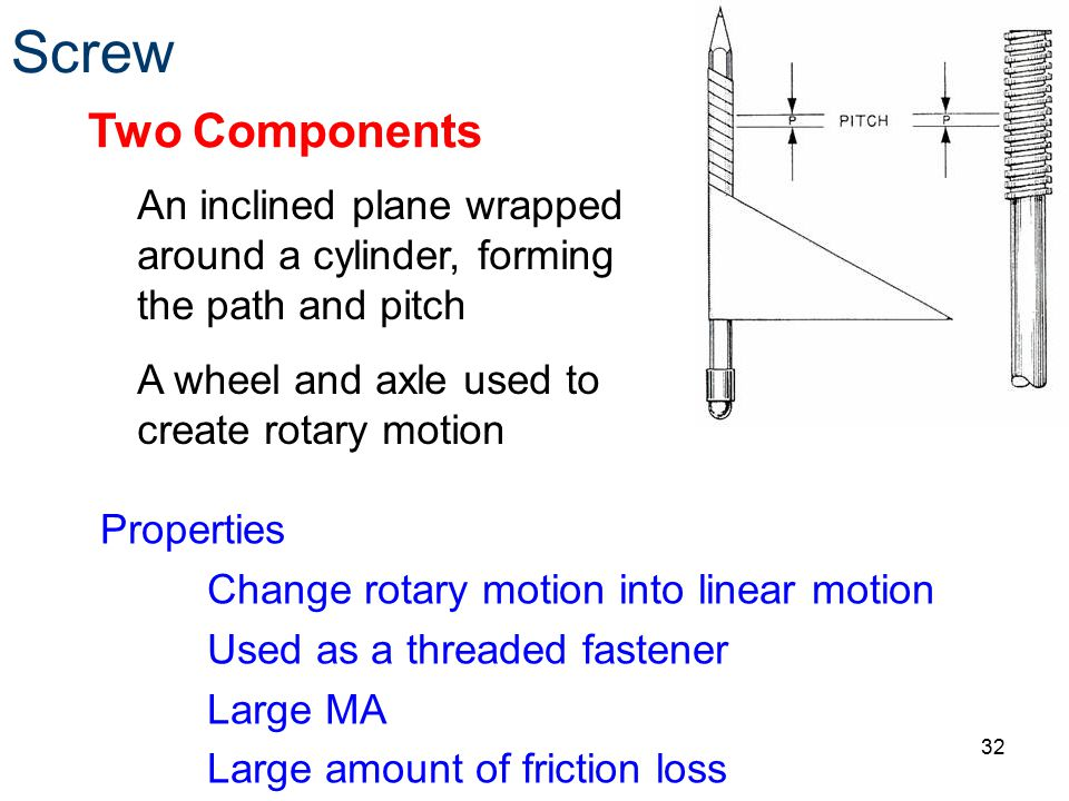Screw Two Components. An inclined plane wrapped around a cylinder, forming the path and pitch. A wheel and axle used to create rotary motion.
