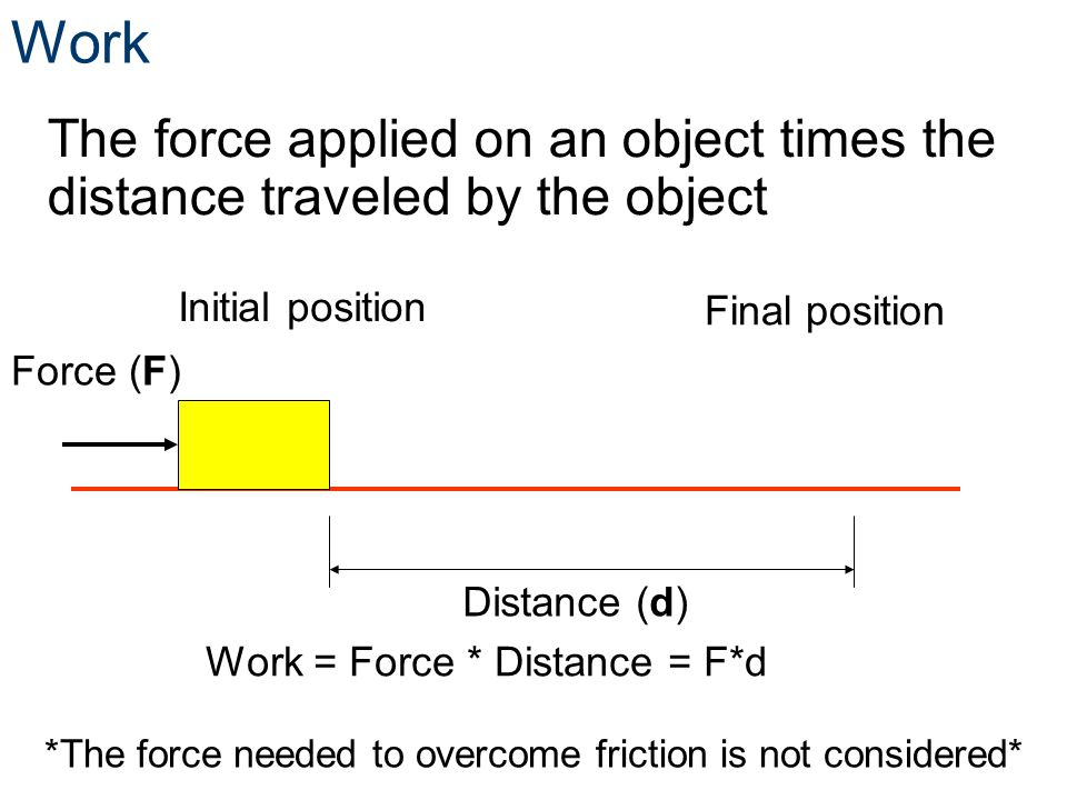 *The force needed to overcome friction is not considered*