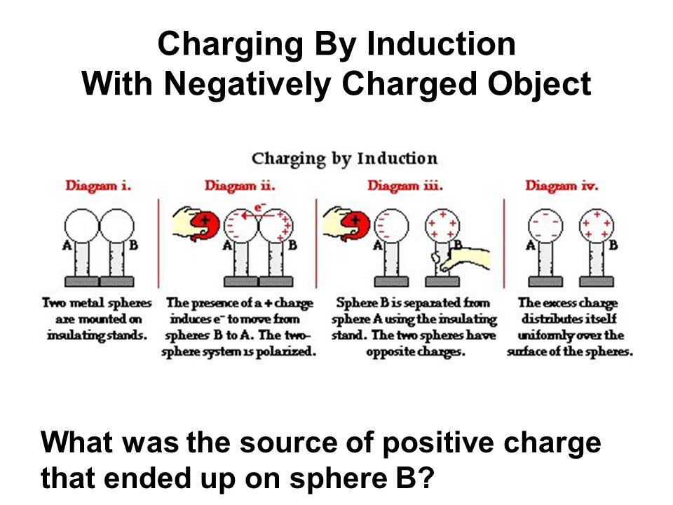 Charging By Induction With Negatively Charged Object