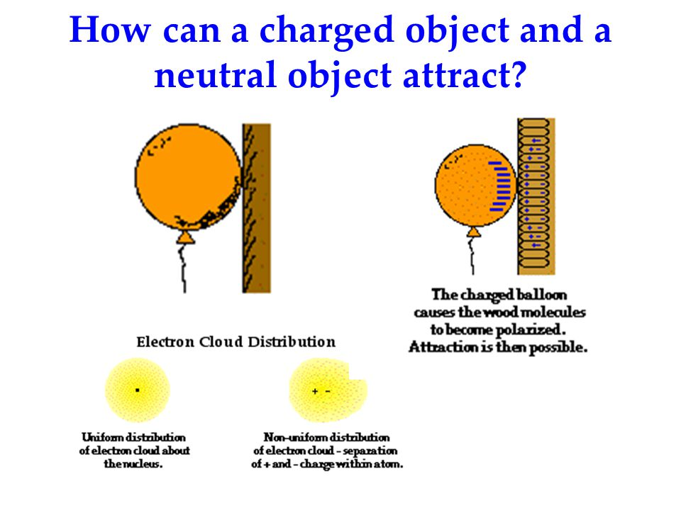 How can a charged object and a neutral object attract