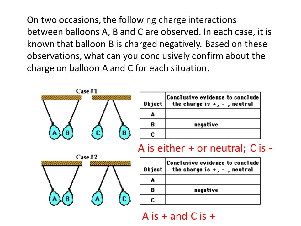 A is either + or neutral; C is -