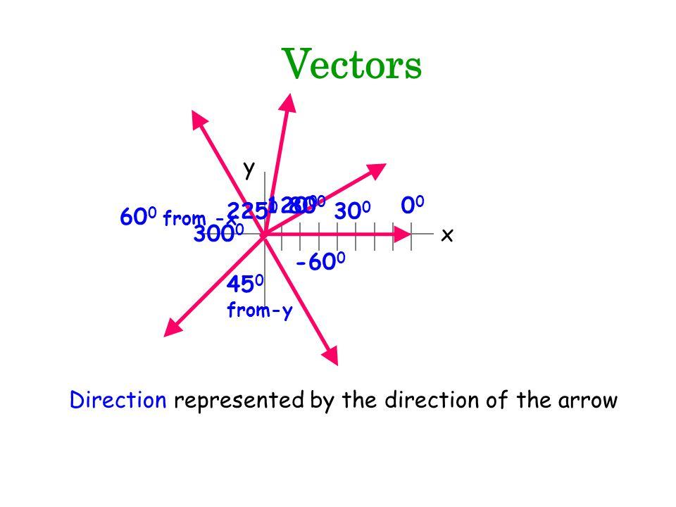 Vectors y. 1200. 800. 00. 2250. 300. 600 from -x.