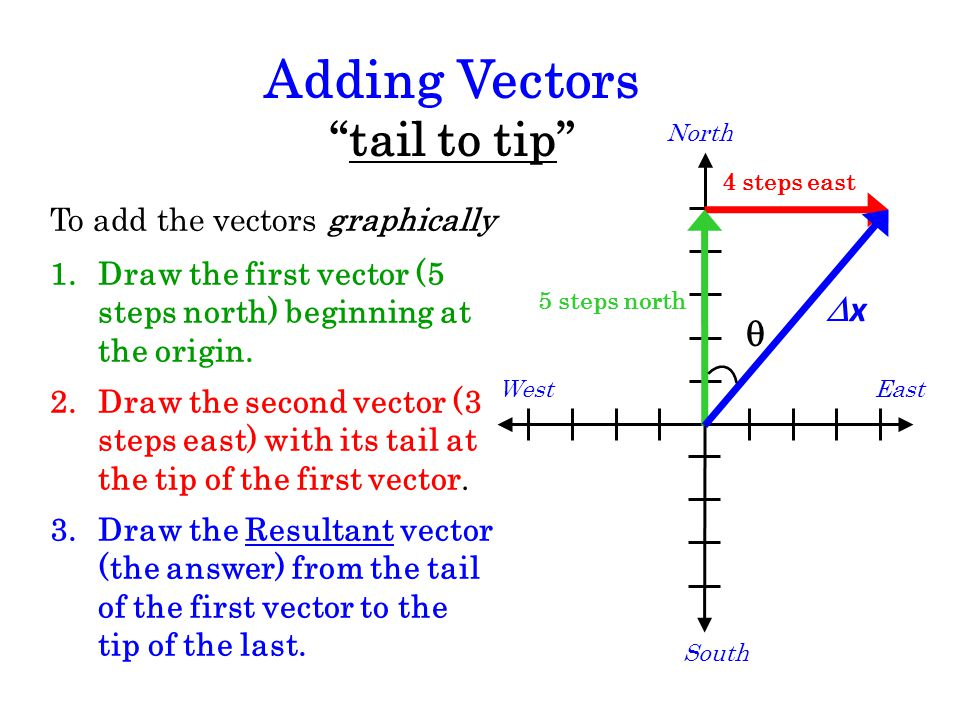 Adding Vectors tail to tip Dx q To add the vectors graphically