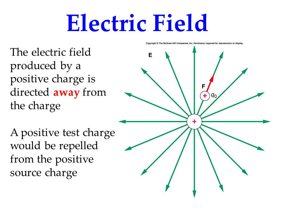 Electric Field The electric field produced by a positive charge is directed away from the charge.