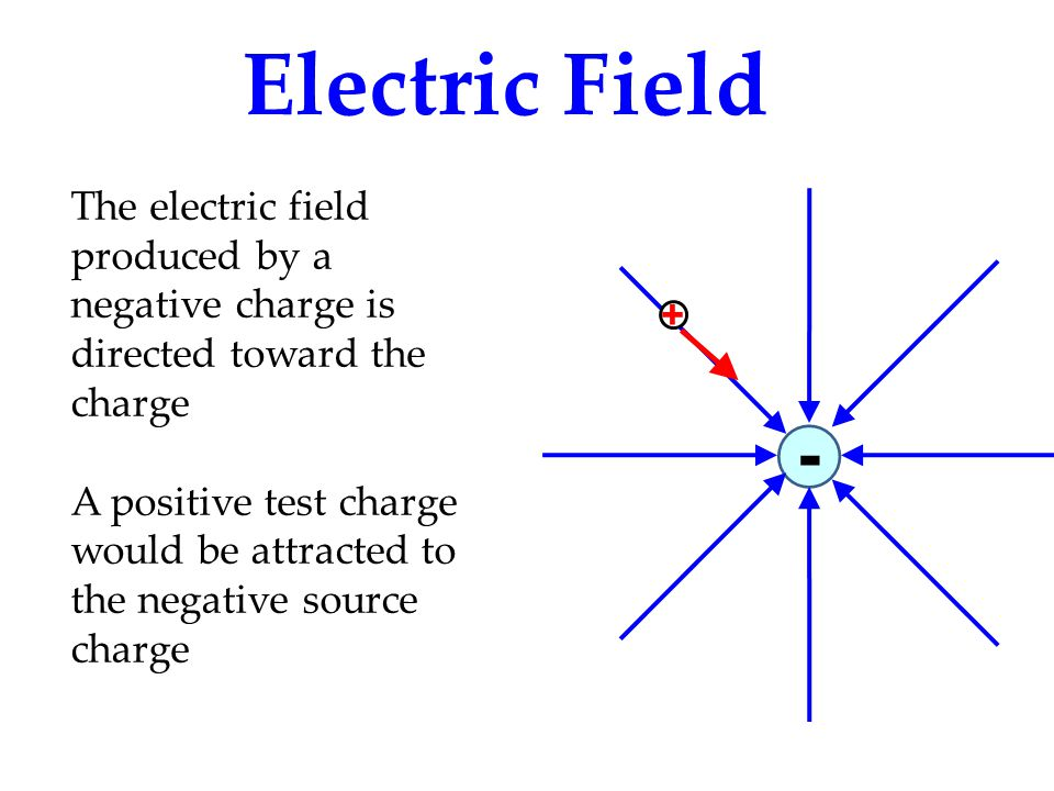 Electric Field The electric field produced by a negative charge is directed toward the charge.