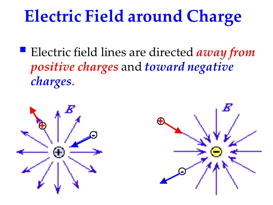 Electric Field around Charge