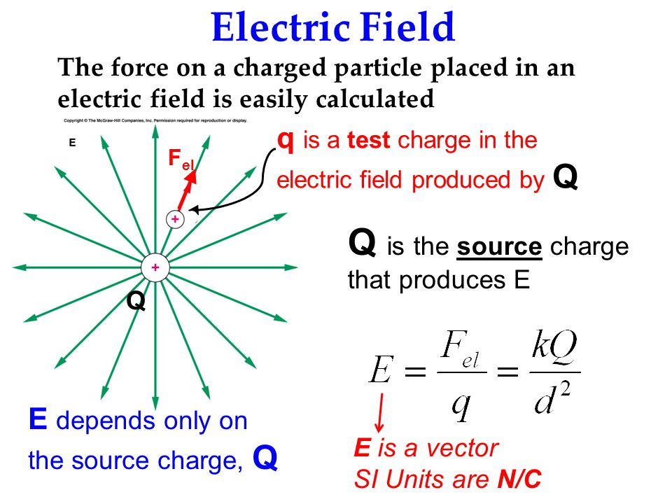 Electric Field Q is the source charge that produces E