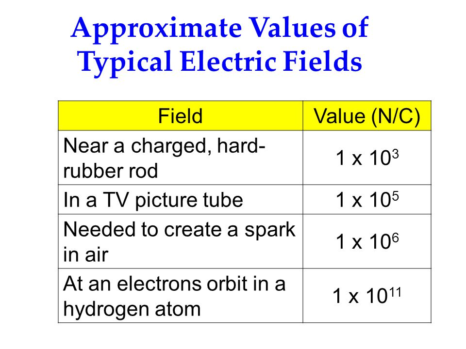 Approximate Values of Typical Electric Fields