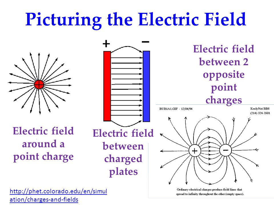 Picturing the Electric Field