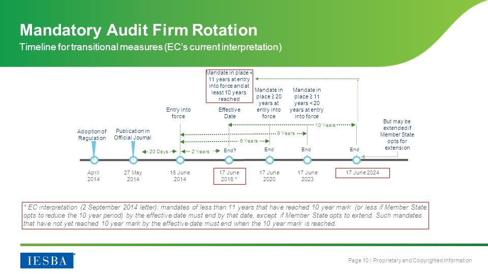 Mandatory Audit Firm Rotation