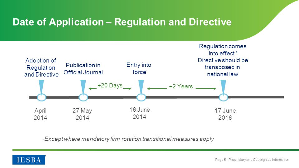 Date of Application – Regulation and Directive