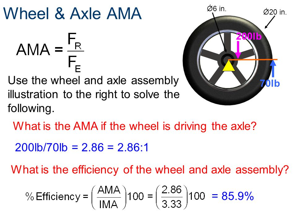 Wheel & Axle AMA Ǿ6 in. Ǿ20 in. 200lb. Use the wheel and axle assembly illustration to the right to solve the following.