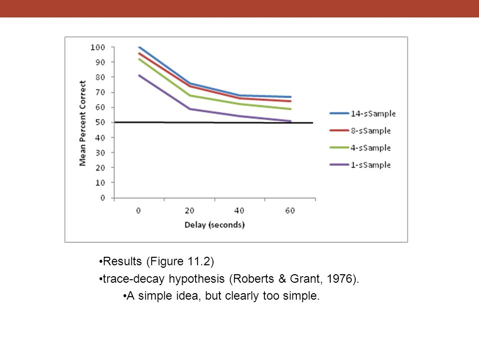 Results (Figure 11.2) trace-decay hypothesis (Roberts & Grant, 1976).