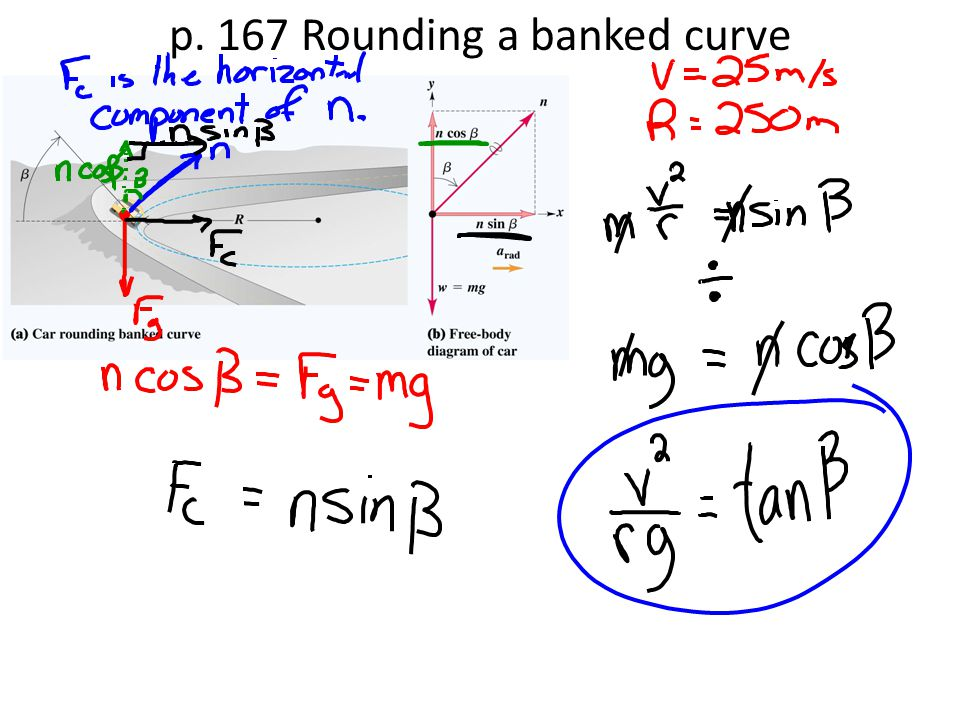 p. 167 Rounding a banked curve