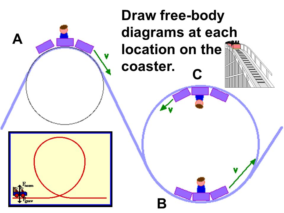 Draw free-body diagrams at each location on the roller coaster.