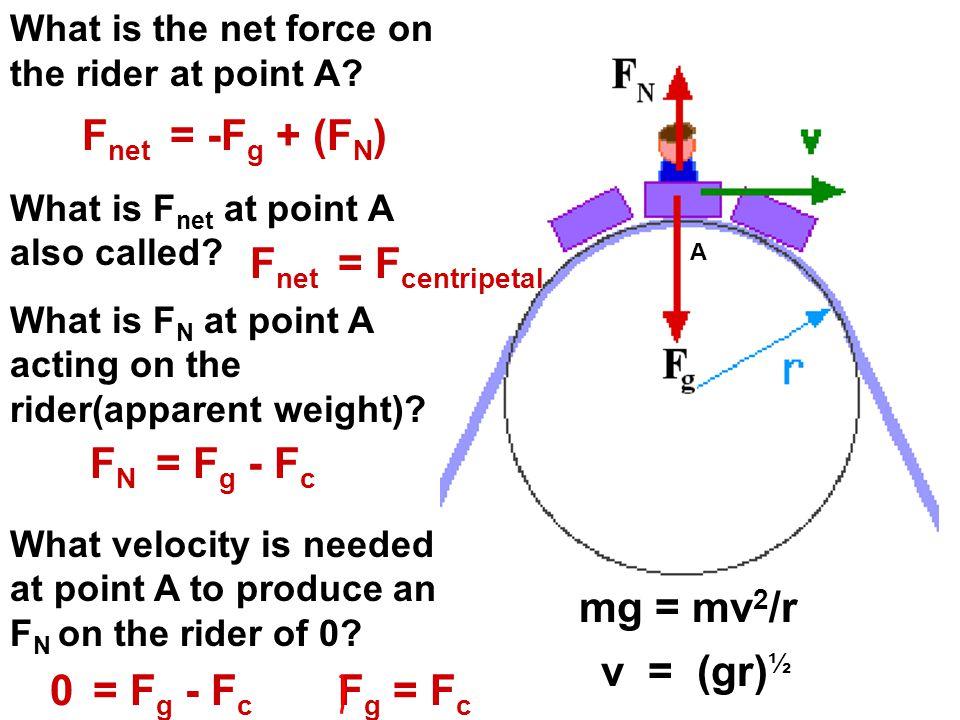 Fnet = -Fg + (FN) Fnet = Fcentripetal FN = Fg - Fc mg = mv2/r