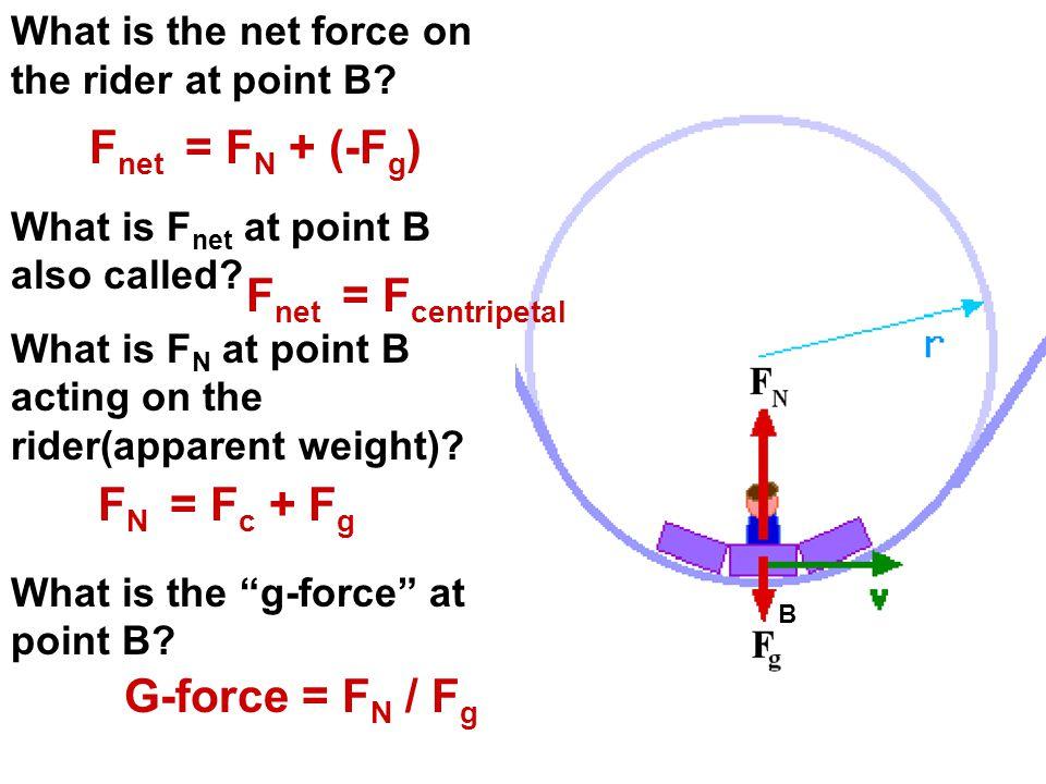 Fnet = FN + (-Fg) Fnet = Fcentripetal FN = Fc + Fg G-force = FN / Fg