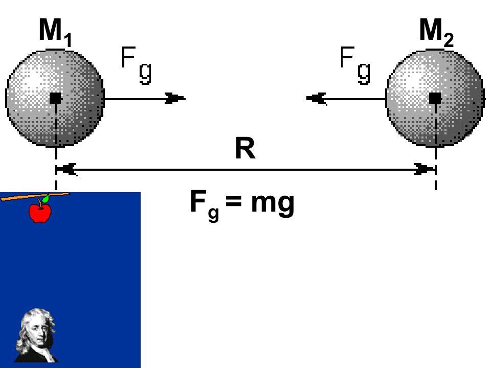 M1 M2 R Fg = mg GM1 M2 Fg = R2