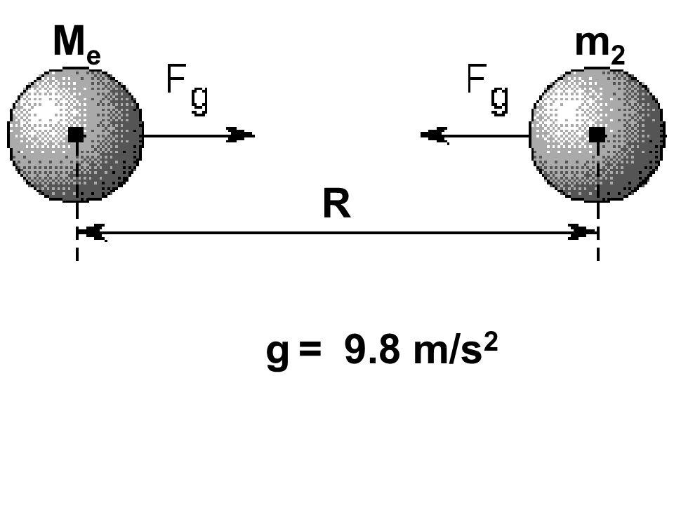 Me m2 R g = 9.8 m/s2