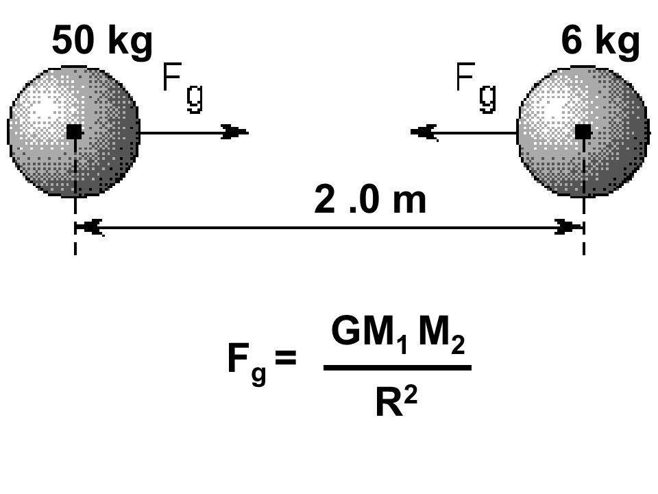 50 kg 6 kg 2 .0 m GM1 M2 Fg = R2