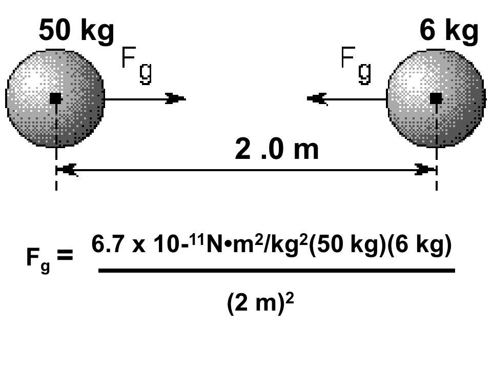 50 kg 6 kg 2 .0 m 6.7 x 10-11N•m2/kg2(50 kg)(6 kg) Fg = (2 m)2