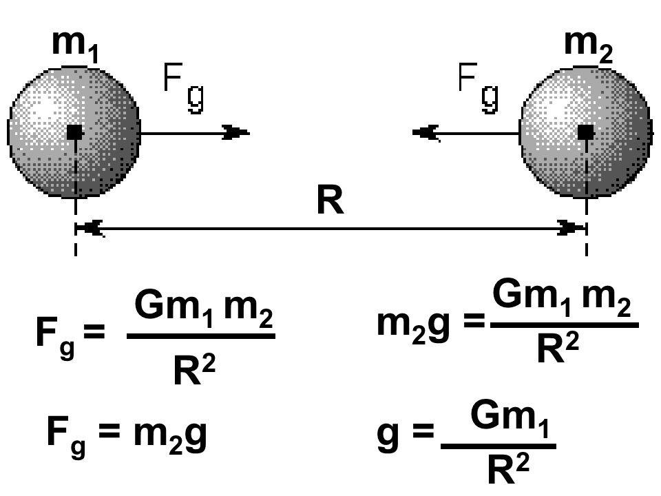 m1 m2 R Gm1 m2 Gm1 m2 m2g = Fg = R2 R2 Gm1 Fg = m2g g = R2