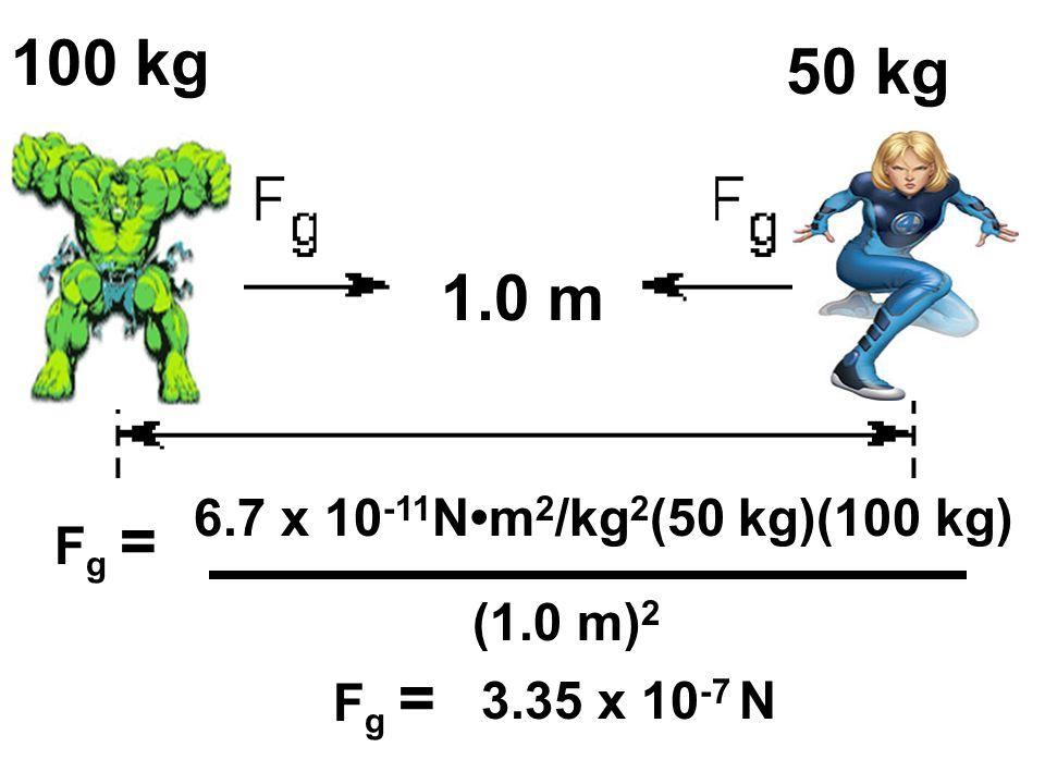 M1 100 kg M2 50 kg 1.0 m R 6.7 x 10-11N•m2/kg2(50 kg)(100 kg) Fg =