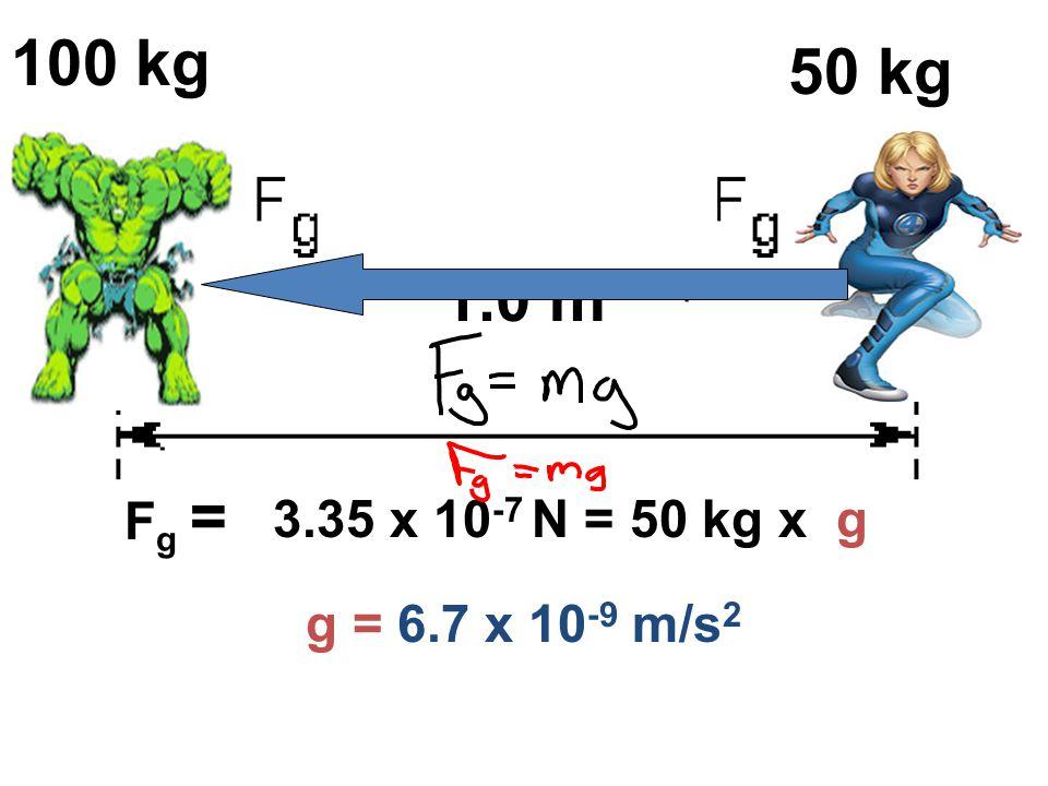 M1 100 kg M2 50 kg 1.0 m R Fg = 3.35 x 10-7 N = 50 kg x g g = 6.7 x 10-9 m/s2