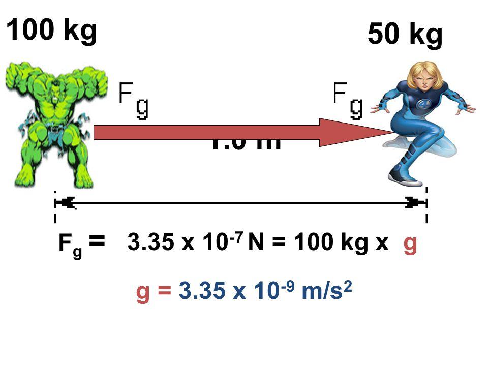 M1 100 kg M2 50 kg 1.0 m R Fg = 3.35 x 10-7 N = 100 kg x g g = 3.35 x 10-9 m/s2
