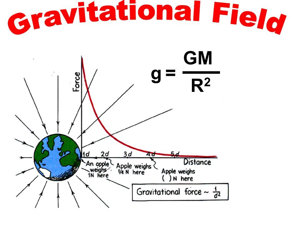 Gravitational Field GM g = R2