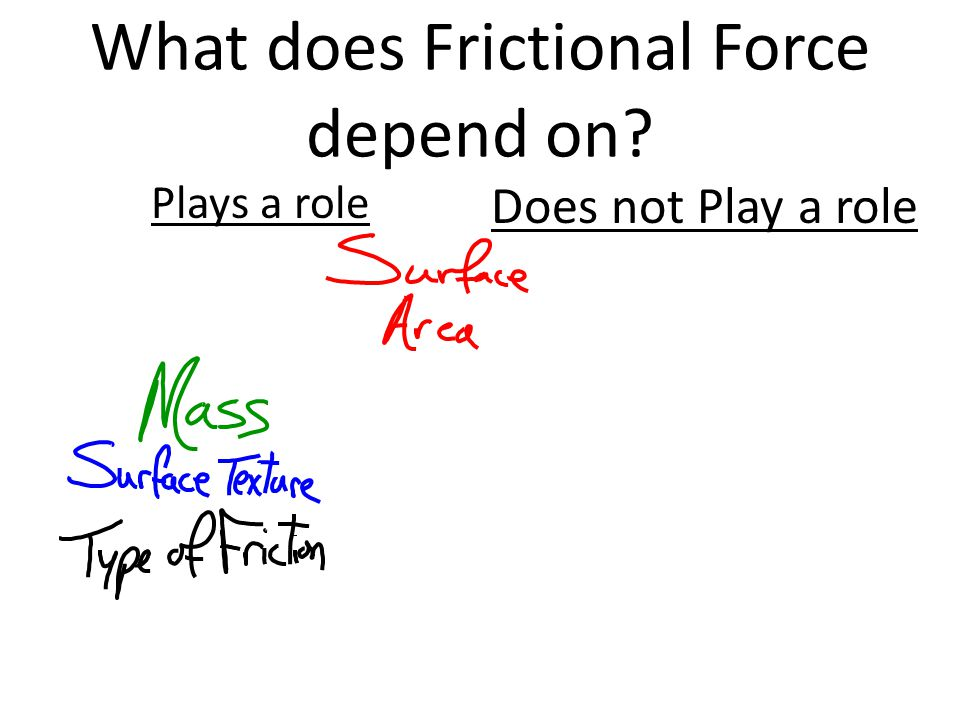 What does Frictional Force depend on