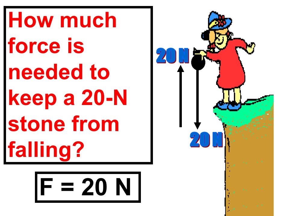 F = 20 N How much force is needed to keep a 20-N stone from falling