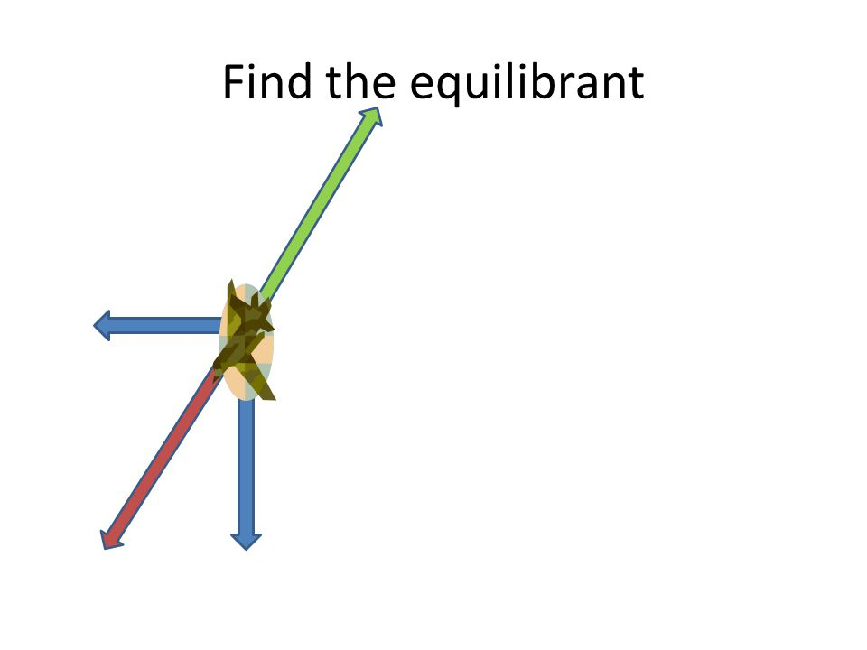 Find the equilibrant