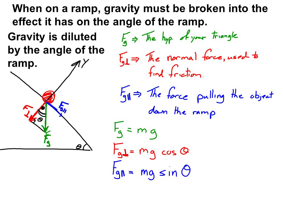 When on a ramp, gravity must be broken into the effect it has on the angle of the ramp.