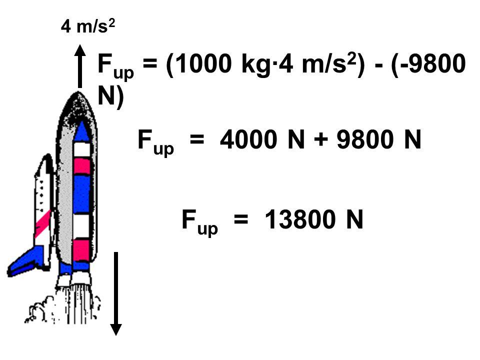 Fup = (1000 kg·4 m/s2) - (-9800 N) Fup = 4000 N + 9800 N Fup = 13800 N