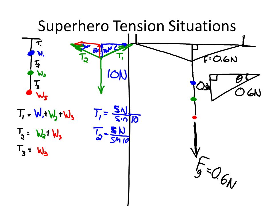 Superhero Tension Situations