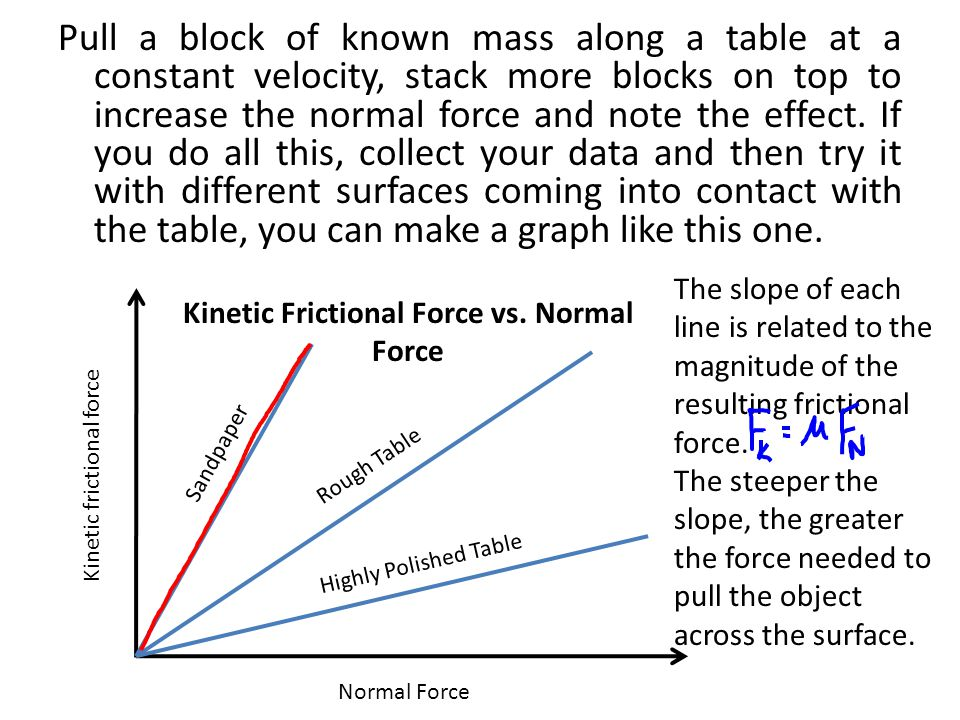Kinetic Frictional Force vs. Normal Force